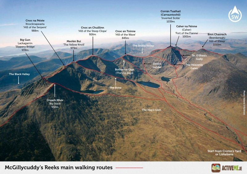 Carrauntoohil Mountain and MacGillycuddys Reeks Peaks Main Walking Routes and Trails, Killarney, Kerry