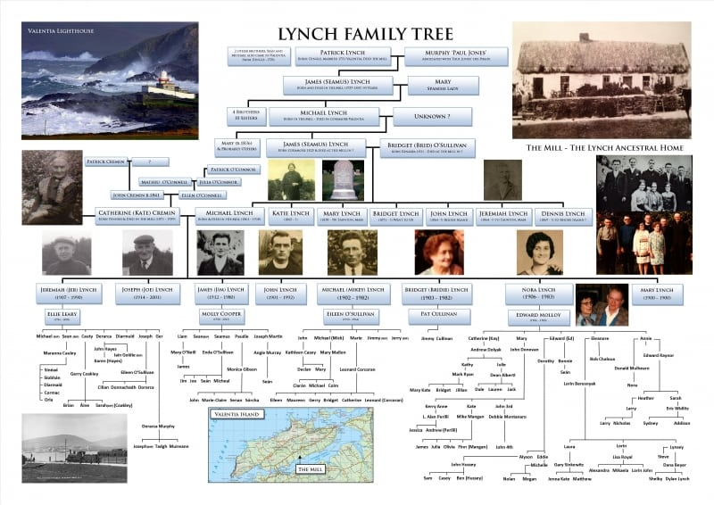 Family Tree Sample Design Layout Template by ActiveMe Genealogy Services, Ireland - Ancestry, Graphic Design, Research