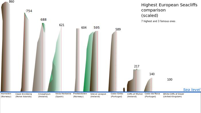 Graphic Europes Highest Sea Cliffs Comparison